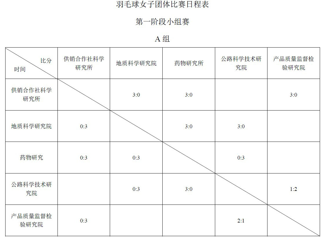联合会第三届运动会各项目比赛成绩汇总